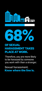 68% of sexual harassment takes place at work