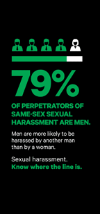 79% of perpetrators of same sex sexual harassment are men