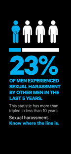 23% of men experienced sexual harassment by other men in the last 5 years