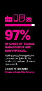 97% of cases of sexual harassment are non physical