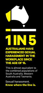 1 in 5 people have experienced sexual harassment in the workplace since the age of 15